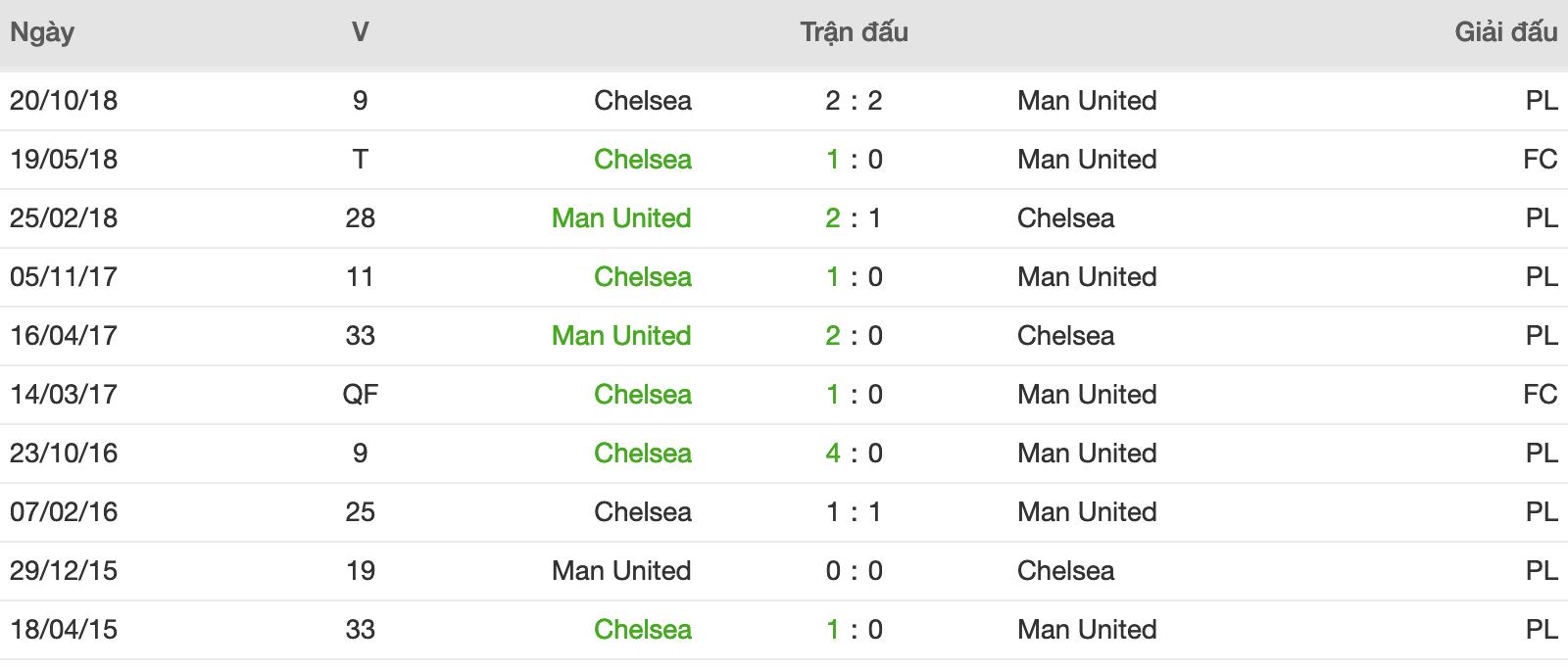 Thành tích đối đầu Chelsea vs Man Utd