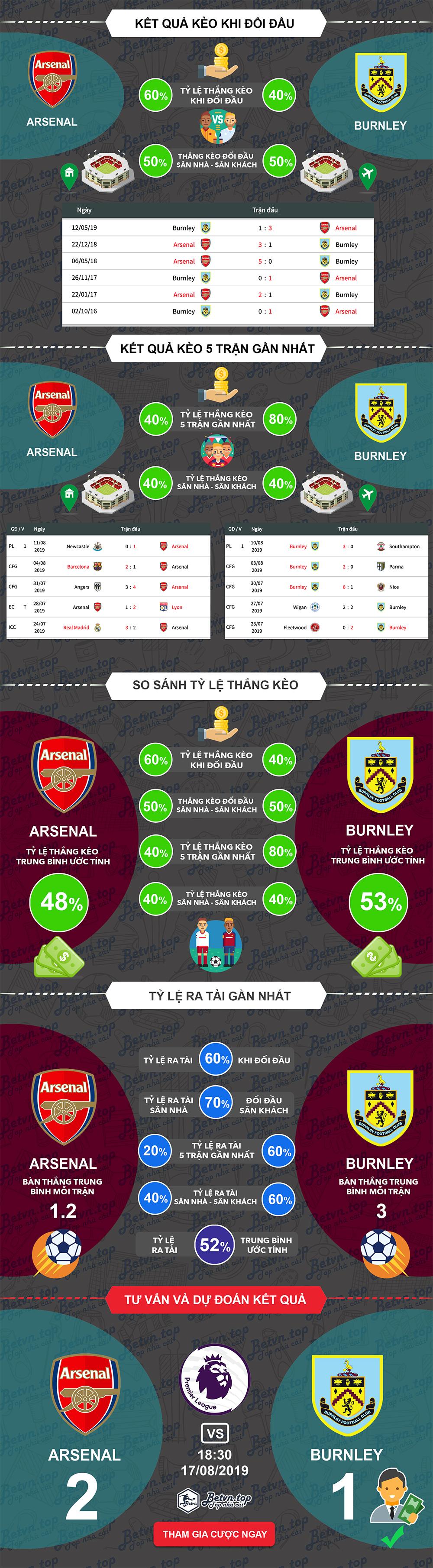 Phân tích tỷ lệ thắng kèo Arsenal vs Burnley, 18h30 ngày 17/08/2019 Ngoại hạng Anh