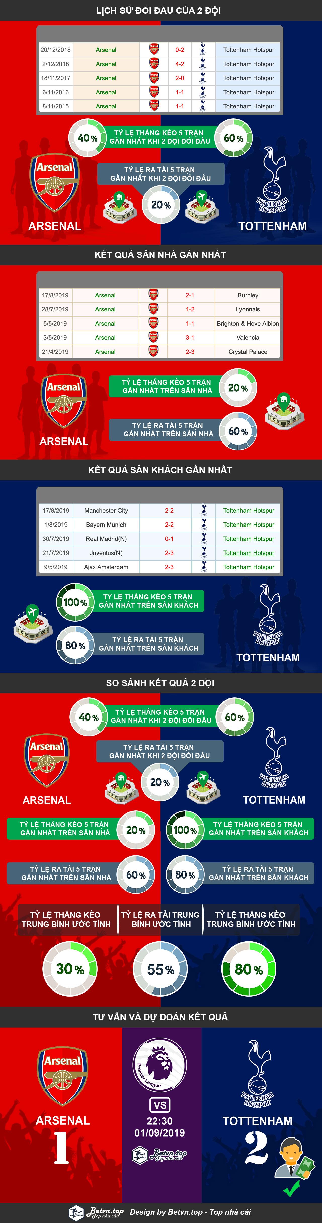 Phân tích tỷ lệ thắng kèo nhà cái cá độ bóng đá qua mạng uy tín nhất. Hướng dẫn cá độ bóng đá qua mạng Arsenal vs Tottenham, 22h30 1/09/2019 Ngoại hạng Anh