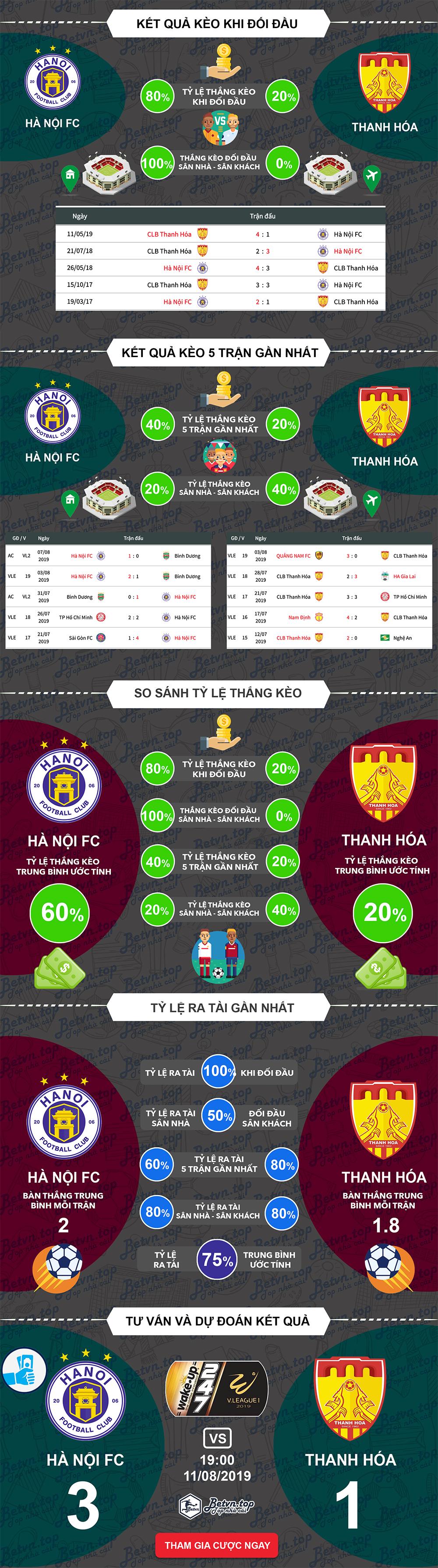 Phân tích tỷ lệ thắng kèo Hà Nội vs Thanh Hóa, 19h ngày 11/08/2019 V-League