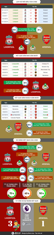 Phân tích tỷ lệ thắng kèo Liverpool vs Arsenal, 23h30 24/8/2019 Ngoại hạng Anh