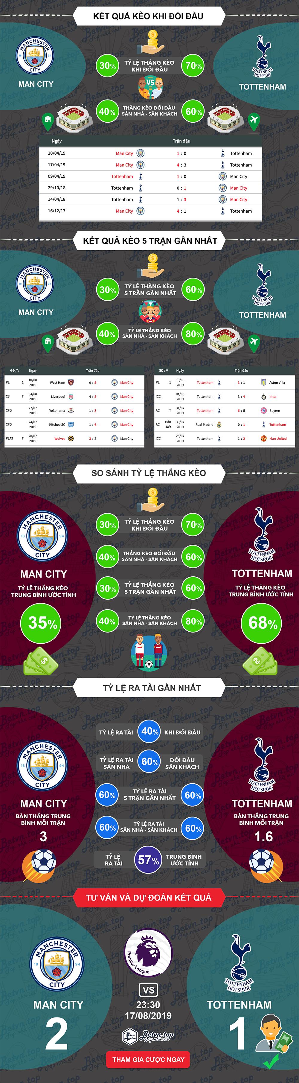 Phân tích tỷ lệ thắng kèo châu Á Man City vs Tottenham, 23h30 ngày 17/08/2019 Ngoại hạng Anh