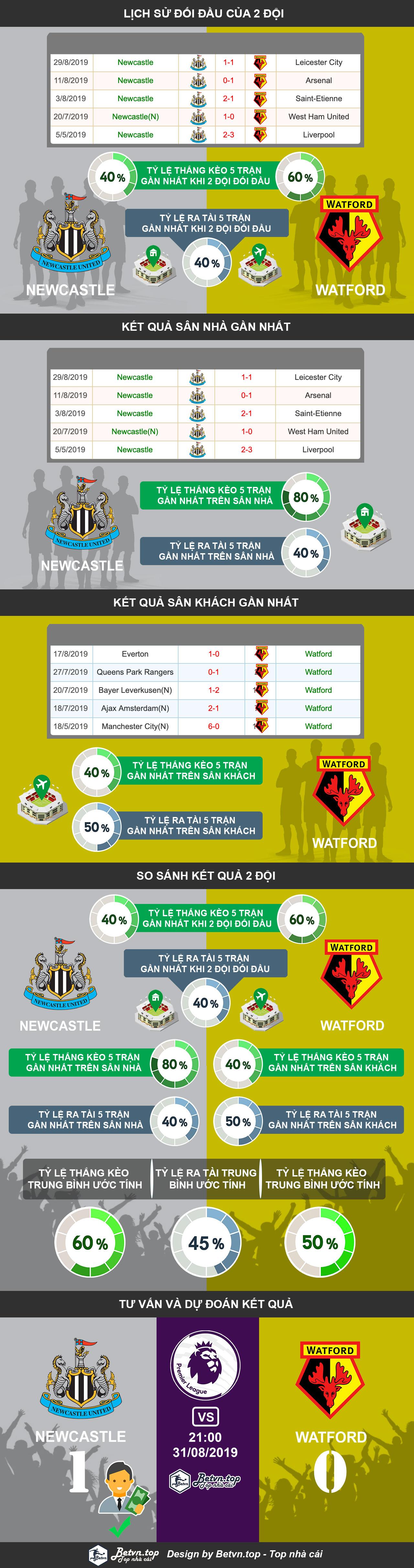 Phân tích tỷ lệ thắng kèo nhà cái cá độ bóng đá qua mạng uy tín nhất. Hướng dẫn cá độ bóng đá qua mạng Newcastle vs Watford, 21h00 31/08/2019 Ngoại hạng Anh