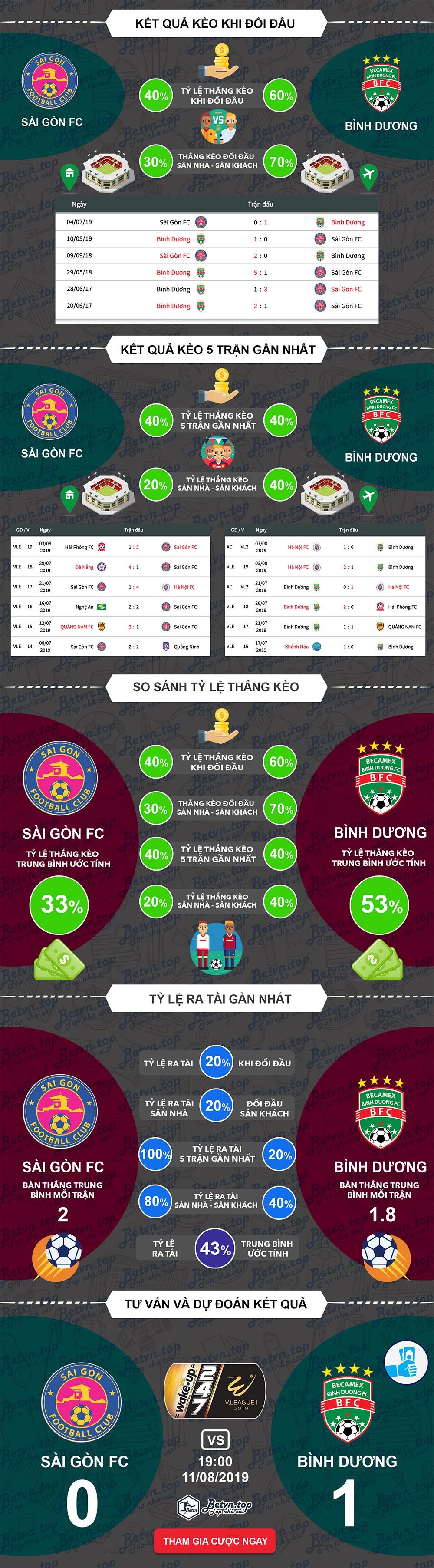 Phân tích tỷ lệ thắng kèo Sài Gòn vs Bình Dương, 19h ngày 11/08/2019 V-League