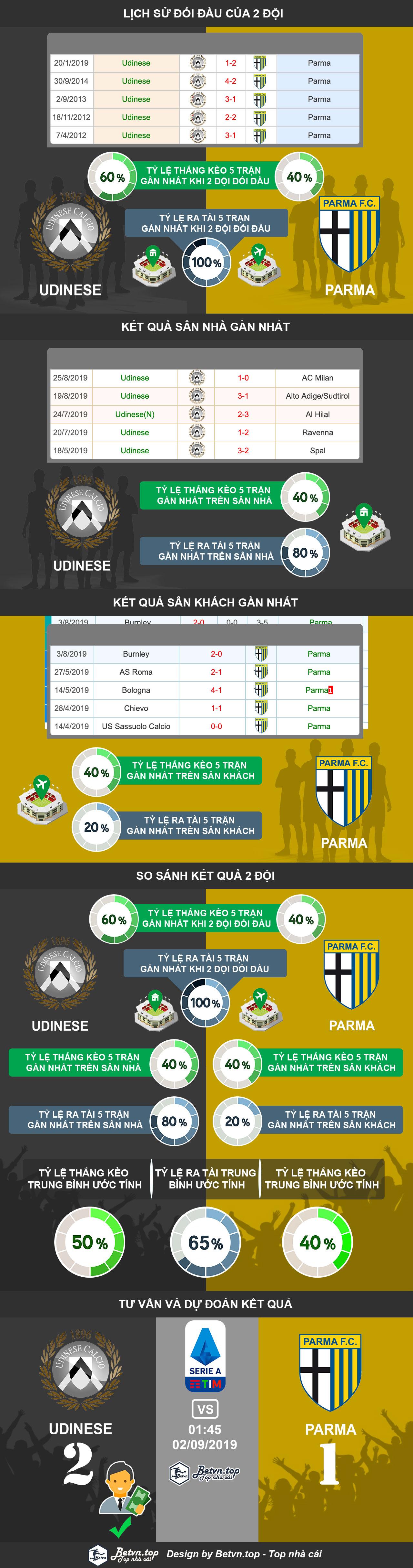 Phân tích tỷ lệ thắng kèo nhà cái cá cược bóng đá qua mạng uy tín nhất. Hướng dẫn cá độ bóng đá qua mạng Udinese vs Parma, 1h45 02/09/2019 VĐQG Italia