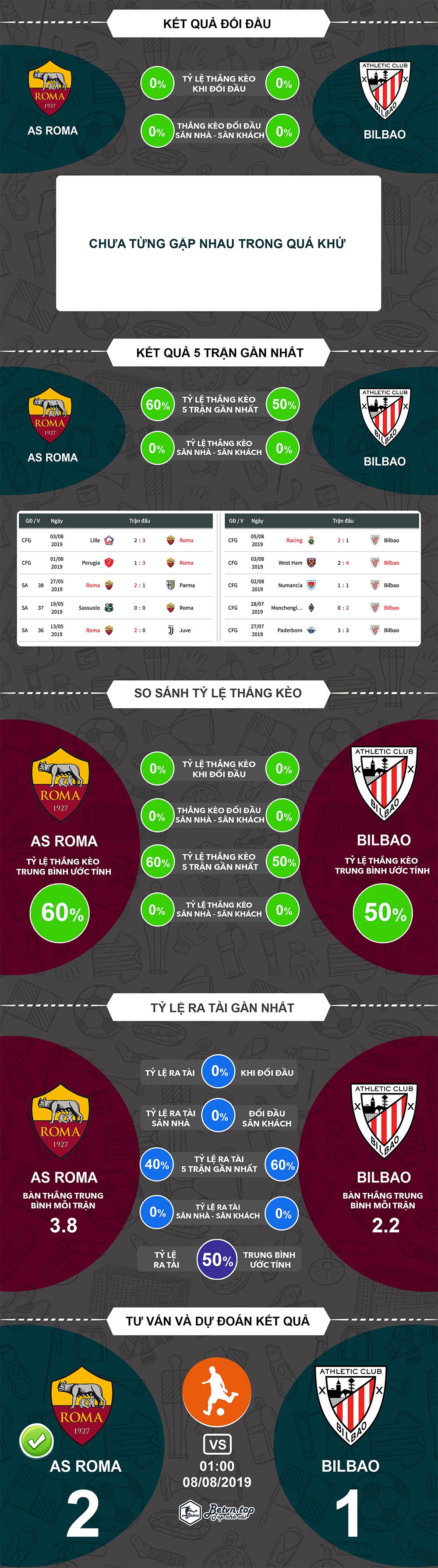 Thống kê AS Roma vs Bilbao, 01h00 ngày 8/8 (Giao hữu CLB)